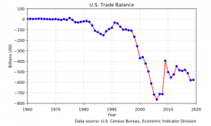 Neigiamas JAV užsienio prekybos balansas