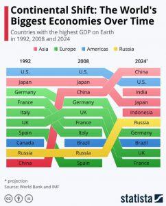 Iškilo pavojus JAV dominavimui pasaulyje