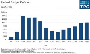Chroniškas JAV biudžeto deficitas